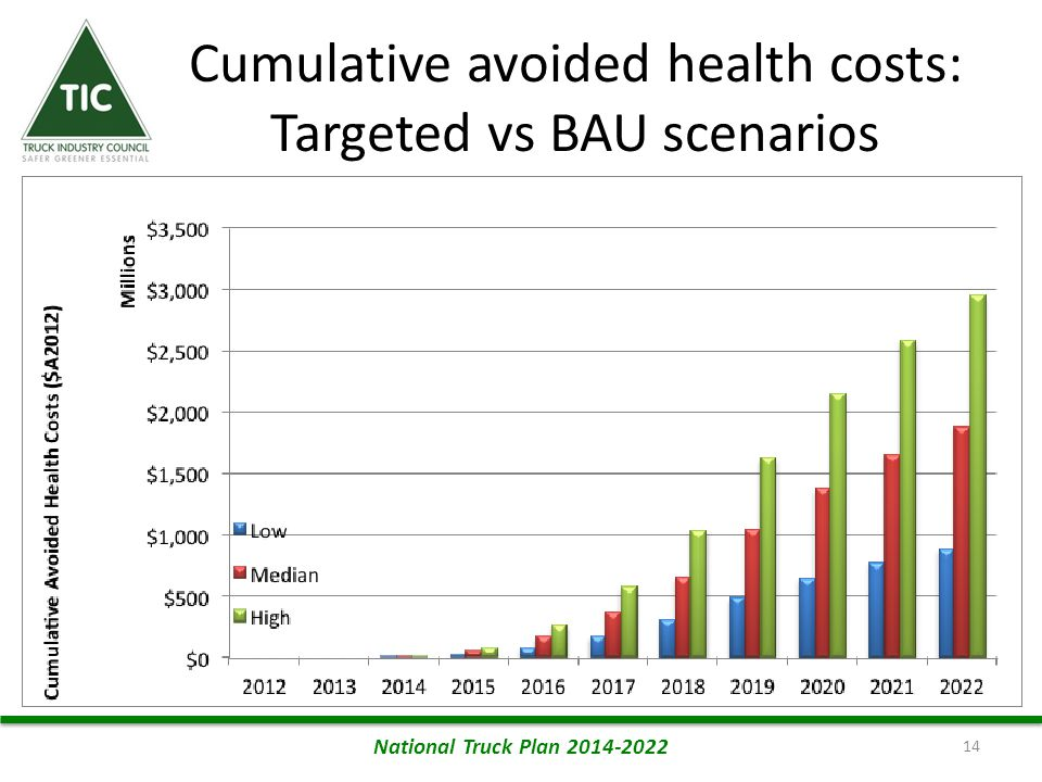 Cumulative avoided health costs: Targeted vs BAU scenarios 14 National Truck Plan 2014-2022