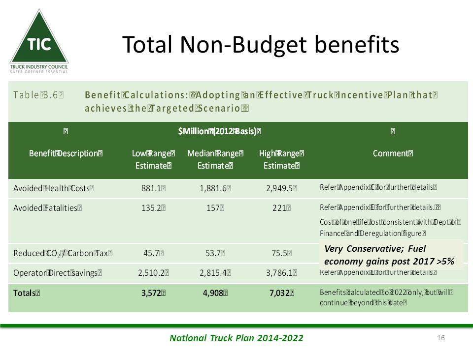 Total Non-Budget benefits 16 National Truck Plan 2014-2022 Very Conservative; Fuel economy gains post 2017 >5%