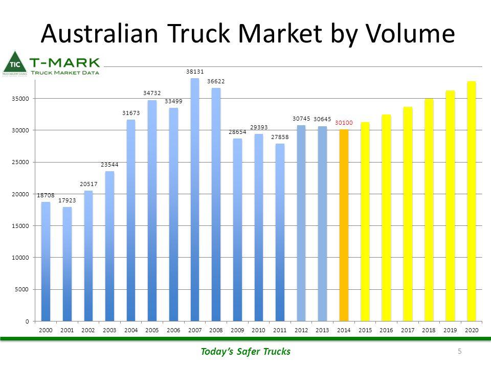 5 Australian Truck Market by Volume