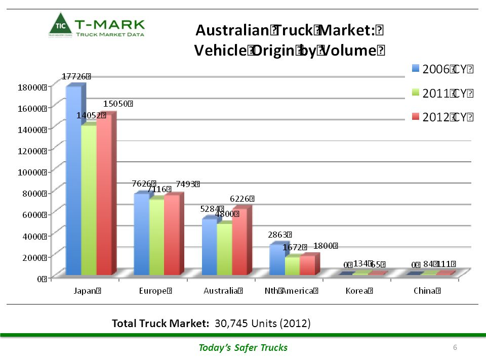 Source of Australian Trucks 6 Total Truck Market: 30,745 Units (2012) Today's Safer Trucks