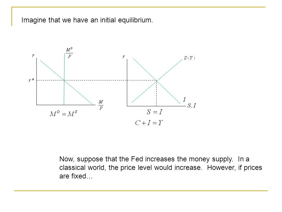 Imagine that we have an initial equilibrium. Now, suppose that the Fed increases the money supply.