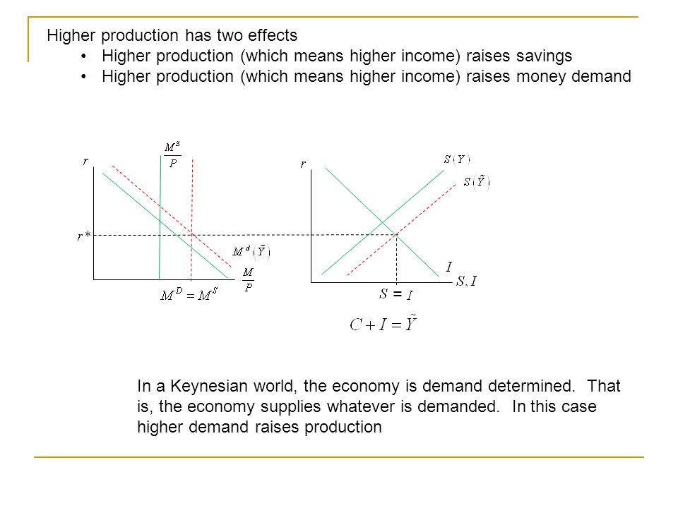 Higher production has two effects Higher production (which means higher income) raises savings Higher production (which means higher income) raises money demand In a Keynesian world, the economy is demand determined.