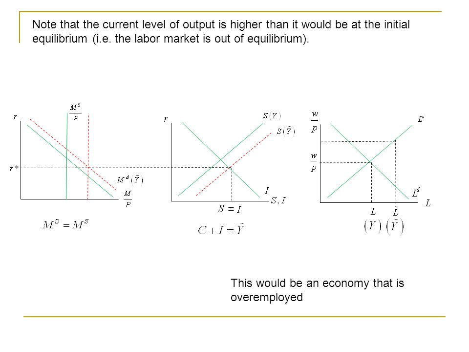 Note that the current level of output is higher than it would be at the initial equilibrium (i.e.