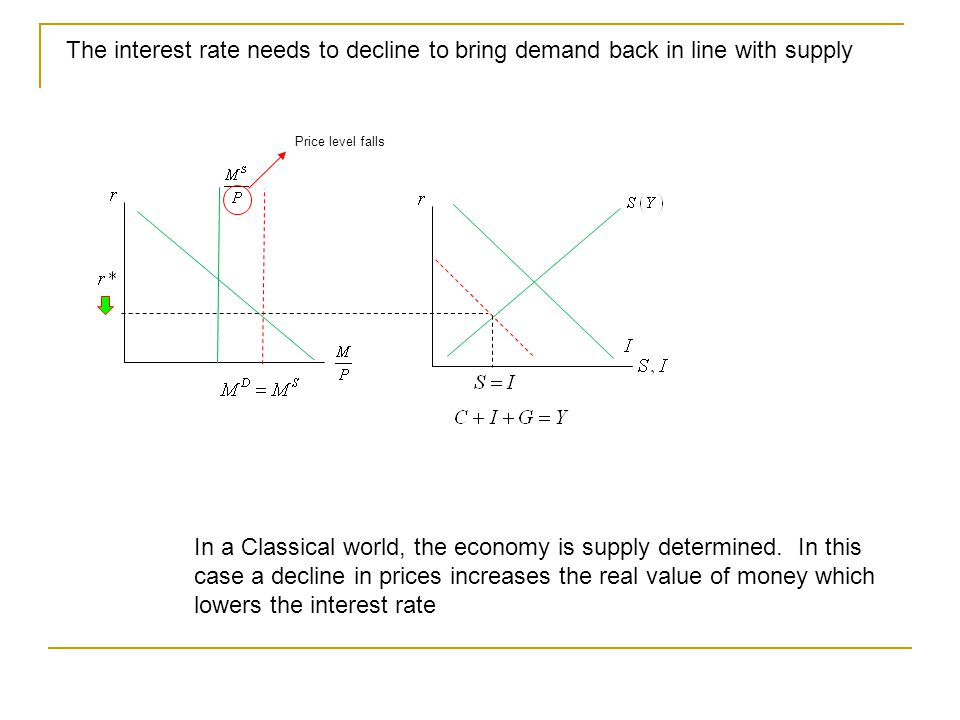 The interest rate needs to decline to bring demand back in line with supply In a Classical world, the economy is supply determined.