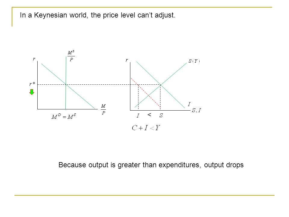 In a Keynesian world, the price level can't adjust. Because output is greater than expenditures, output drops <