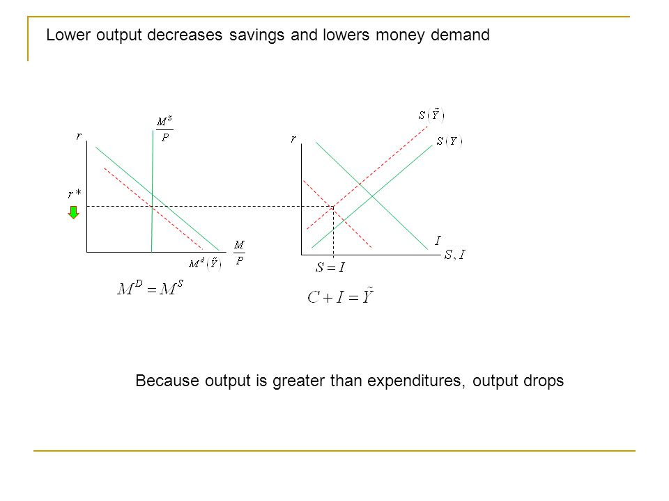 Lower output decreases savings and lowers money demand Because output is greater than expenditures, output drops