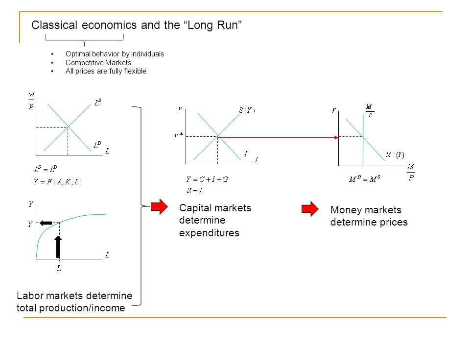 Classical economics and the Long Run Optimal behavior by individuals Competitive Markets All prices are fully flexible Labor markets determine total production/income Capital markets determine expenditures Money markets determine prices