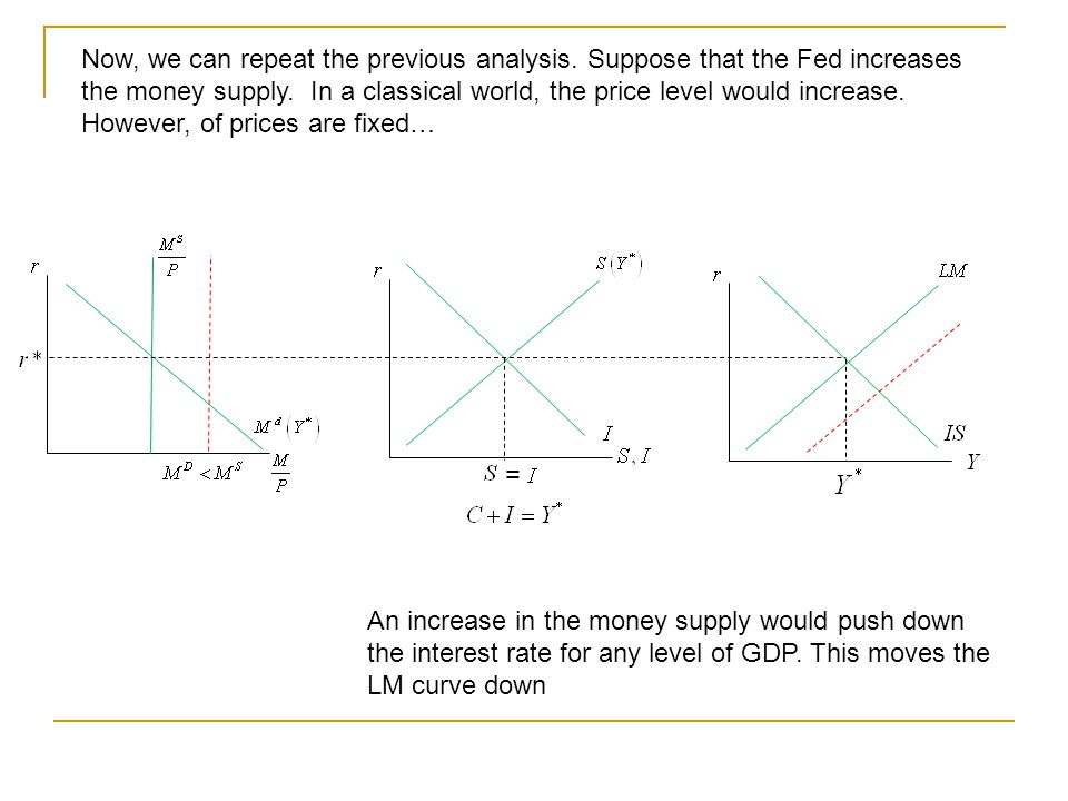 = Now, we can repeat the previous analysis. Suppose that the Fed increases the money supply.