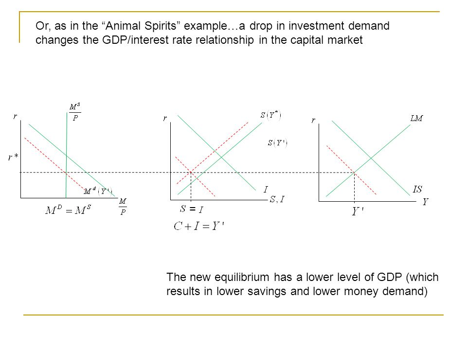 "= The new equilibrium has a lower level of GDP (which results in lower savings and lower money demand) Or, as in the ""Animal Spirits"" example…a drop i"