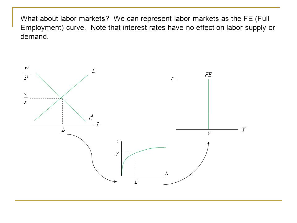 What about labor markets. We can represent labor markets as the FE (Full Employment) curve.