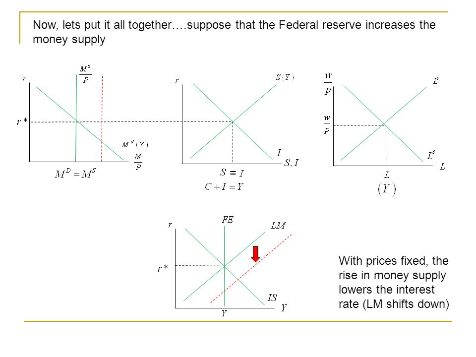 Now, lets put it all together….suppose that the Federal reserve increases the money supply = With prices fixed, the rise in money supply lowers the interest rate (LM shifts down)