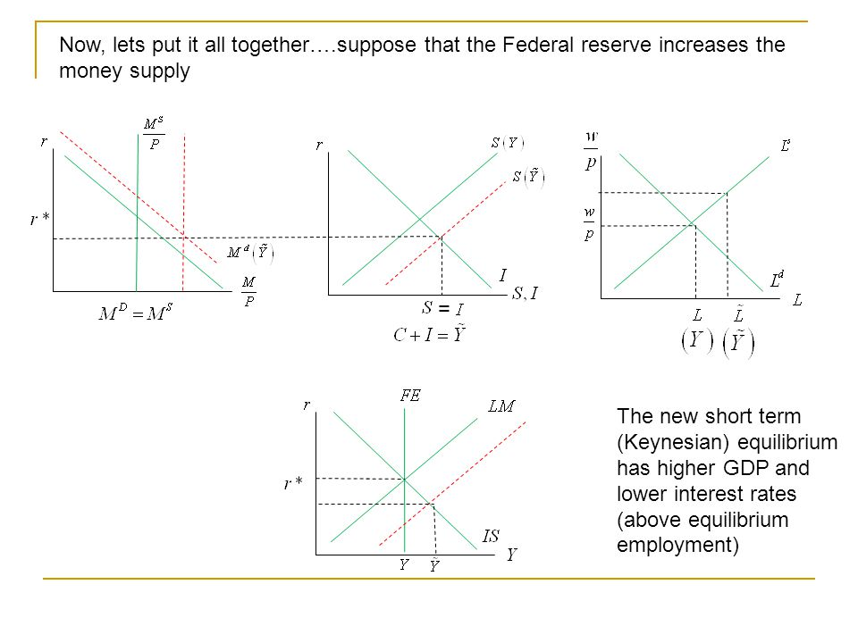 Now, lets put it all together….suppose that the Federal reserve increases the money supply = The new short term (Keynesian) equilibrium has higher GDP and lower interest rates (above equilibrium employment)