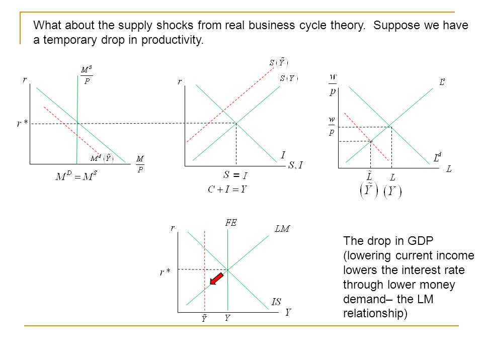 What about the supply shocks from real business cycle theory. Suppose we have a temporary drop in productivity. = The drop in GDP (lowering current in