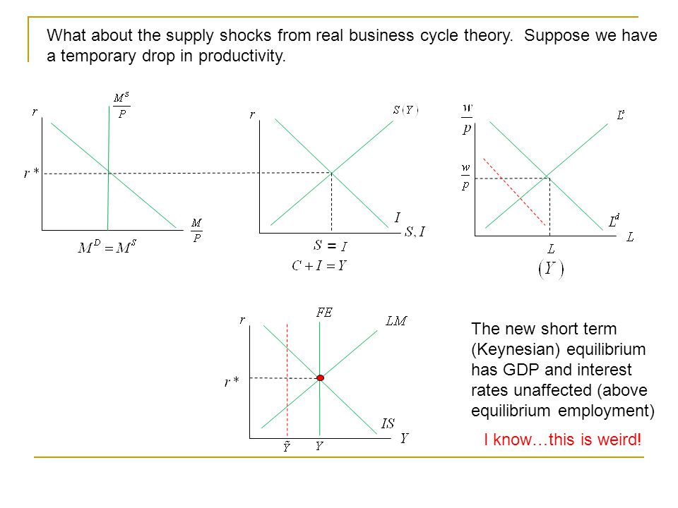 What about the supply shocks from real business cycle theory.