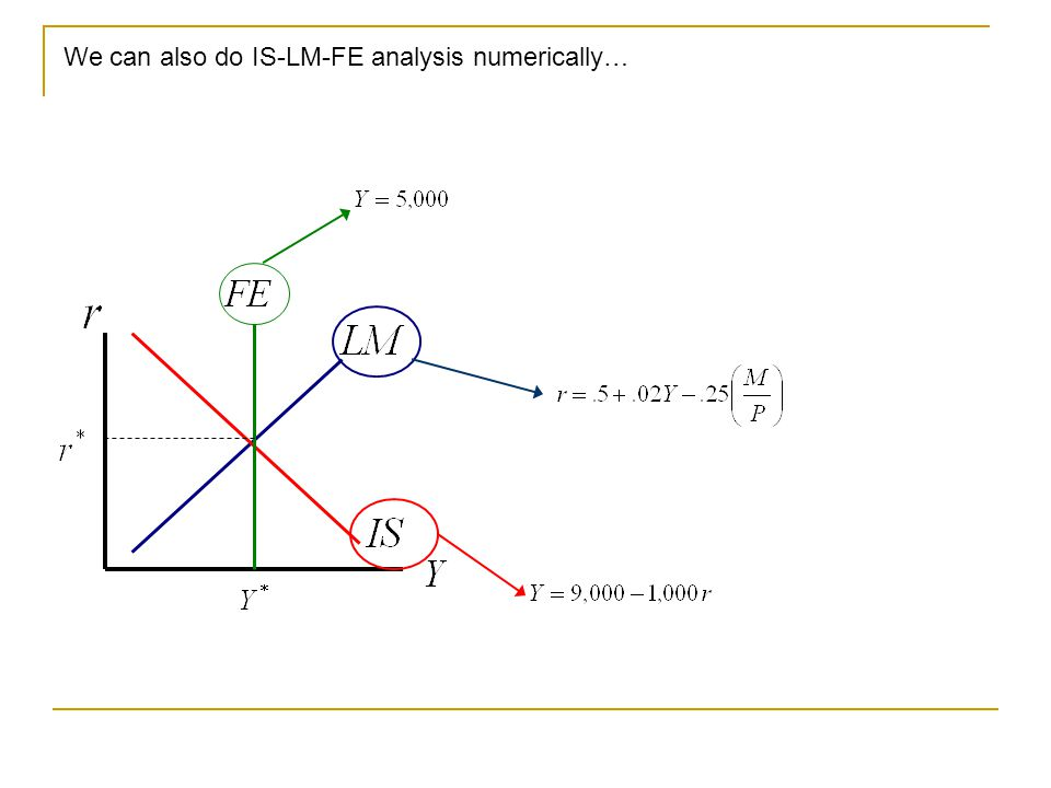 We can also do IS-LM-FE analysis numerically…