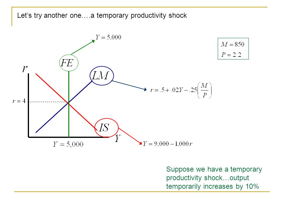 Let's try another one….a temporary productivity shock Suppose we have a temporary productivity shock…output temporarily increases by 10%