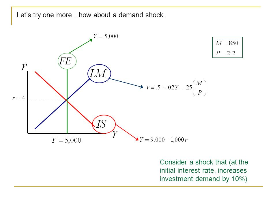 Let's try one more…how about a demand shock. Consider a shock that (at the initial interest rate, increases investment demand by 10%)