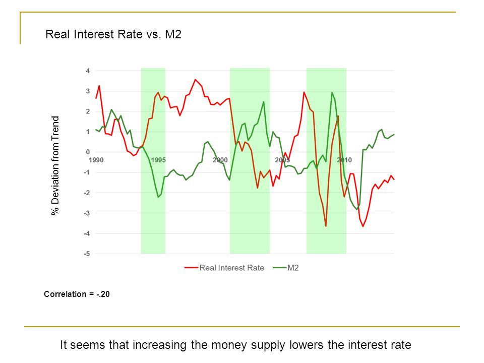 % Deviation from Trend Correlation = -.20 Real Interest Rate vs.