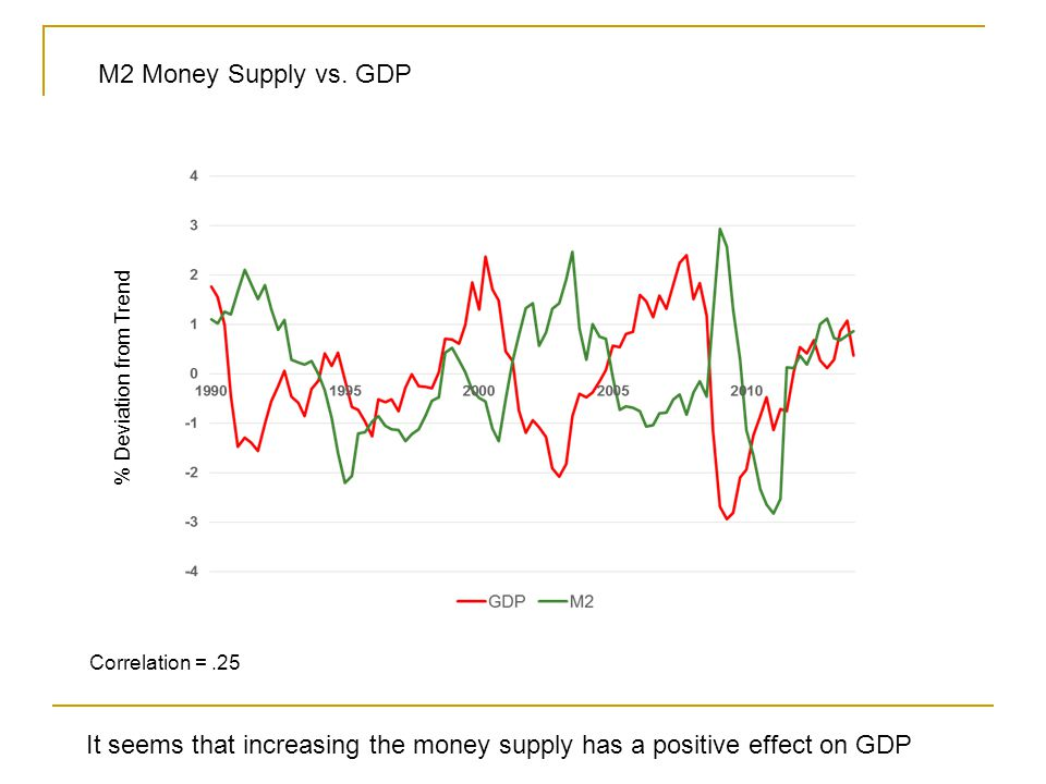 Correlation =.25 M2 Money Supply vs.