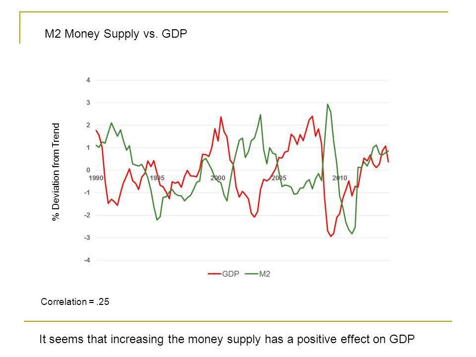 Correlation =.25 M2 Money Supply vs.