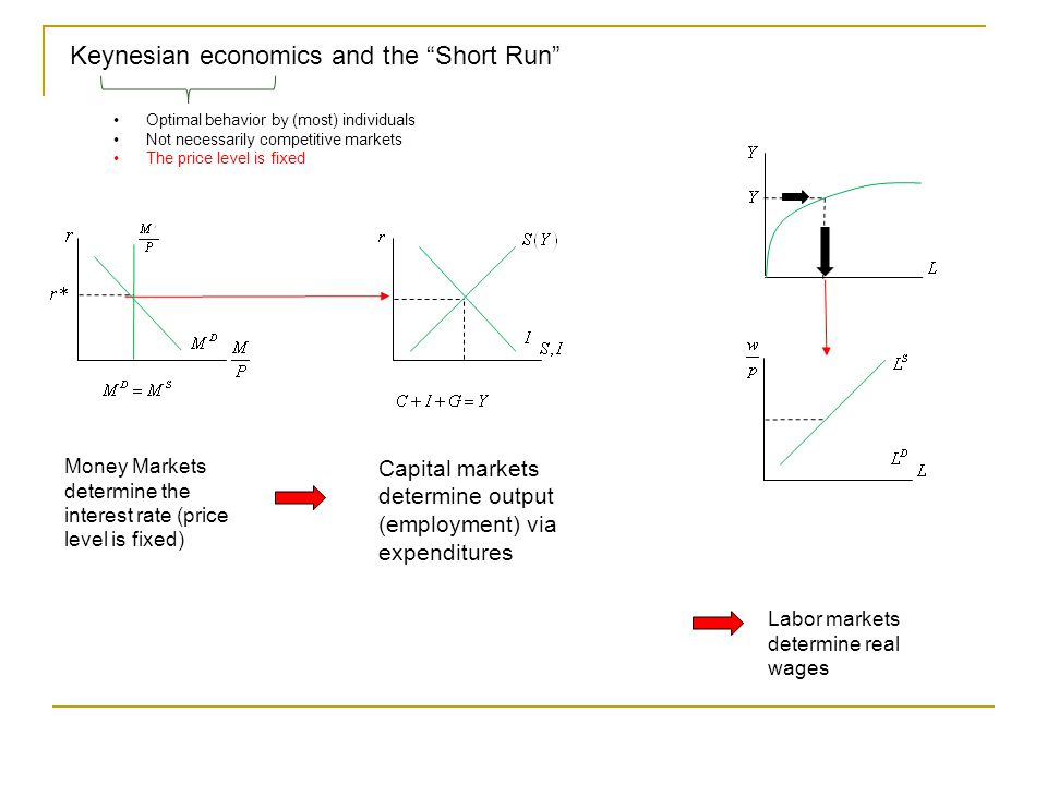 Keynesian economics and the Short Run Capital markets determine output (employment) via expenditures Money Markets determine the interest rate (price level is fixed) Optimal behavior by (most) individuals Not necessarily competitive markets The price level is fixed Labor markets determine real wages