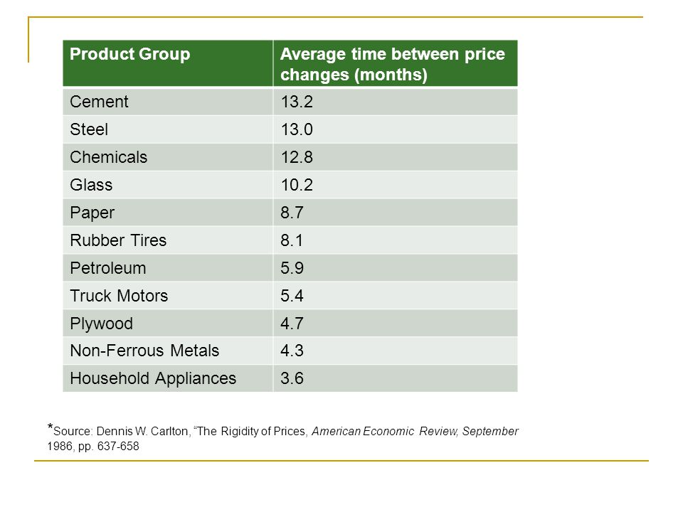 Product GroupAverage time between price changes (months) Cement13.2 Steel13.0 Chemicals12.8 Glass10.2 Paper8.7 Rubber Tires8.1 Petroleum5.9 Truck Motors5.4 Plywood4.7 Non-Ferrous Metals4.3 Household Appliances3.6 * Source: Dennis W.