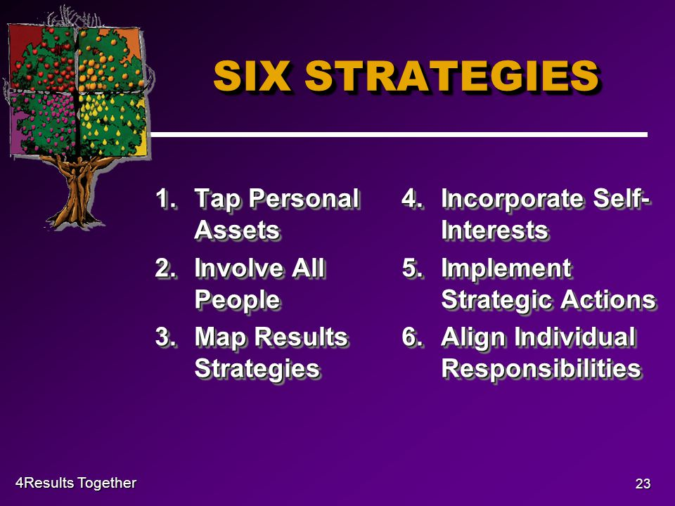 4Results Together 23 SIX STRATEGIES 1.Tap Personal Assets 2.Involve All People 3.Map Results Strategies 1.Tap Personal Assets 2.Involve All People 3.Map Results Strategies 4.Incorporate Self- Interests 5.Implement Strategic Actions 6.Align Individual Responsibilities