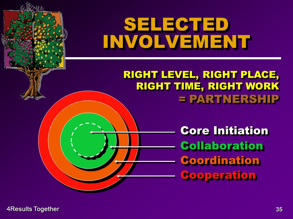 4Results Together 35 SELECTED INVOLVEMENT Core Initiation CollaborationCollaboration CoordinationCoordination CooperationCooperation RIGHT LEVEL, RIGHT PLACE, RIGHT TIME, RIGHT WORK = PARTNERSHIP
