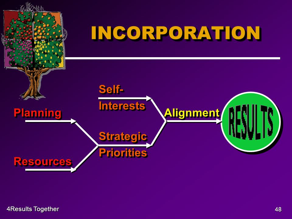 4Results Together 48 INCORPORATIONINCORPORATION Self- Interests PlanningPlanningResourcesResources Strategic Priorities AlignmentAlignment