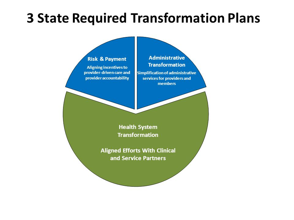 Risk & Payment Aligning incentives to provider-driven care and provider accountability Administrative Transformation Simplification of administrative services for providers and members 3 State Required Transformation Plans Health System Transformation Aligned Efforts With Clinical and Service Partners