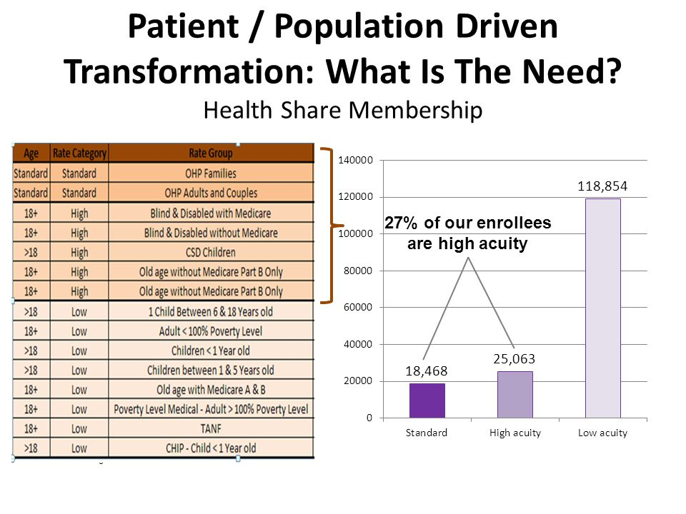 Patient / Population Driven Transformation: What Is The Need.
