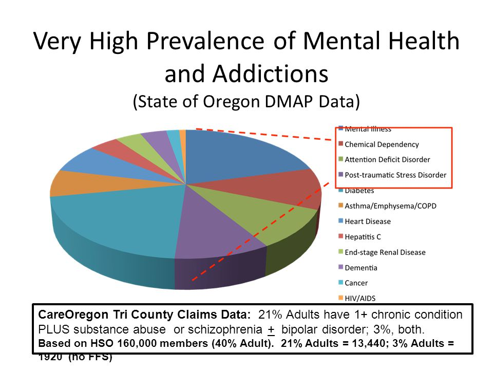 Very High Prevalence of Mental Health and Addictions (State of Oregon DMAP Data) CareOregon Tri County Claims Data: 21% Adults have 1+ chronic condition PLUS substance abuse or schizophrenia + bipolar disorder; 3%, both.