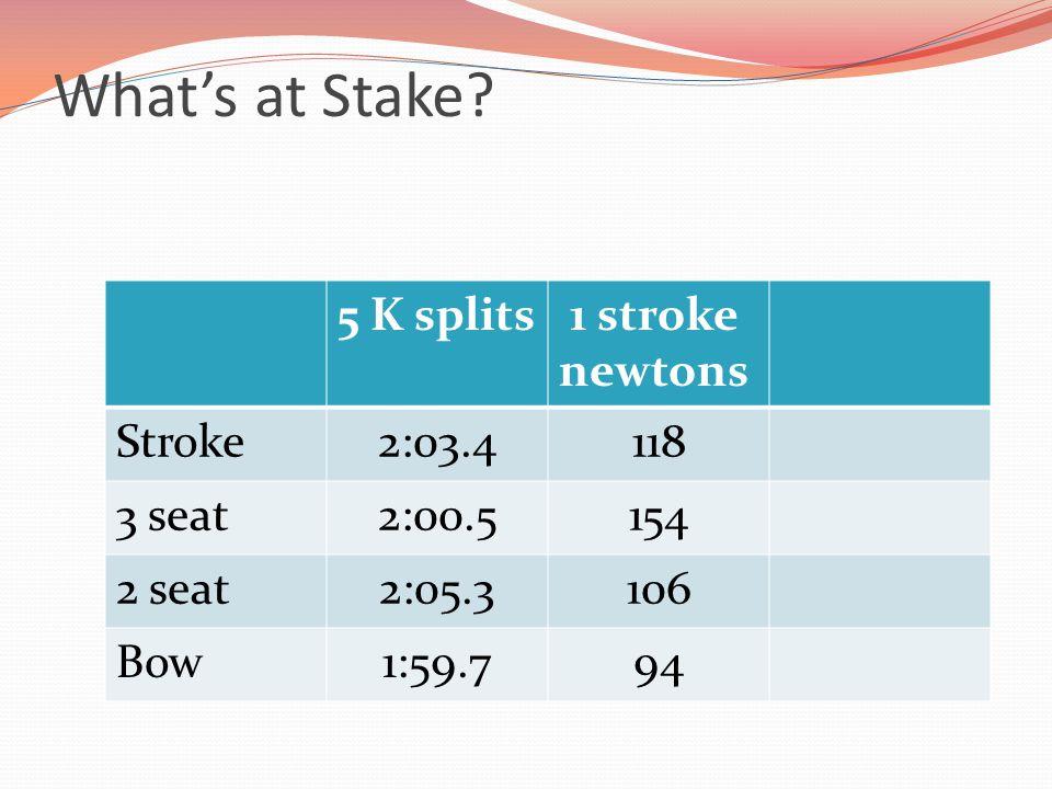 5 K splits 1 stroke newtons Stroke2:03.4118 3 seat2:00.5154 2 seat2:05.3106 Bow1:59.794