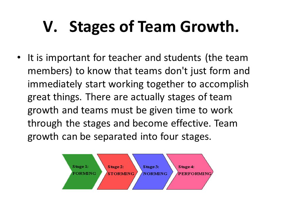 V.Stages of Team Growth. It is important for teacher and students (the team members) to know that teams don't just form and immediately start working