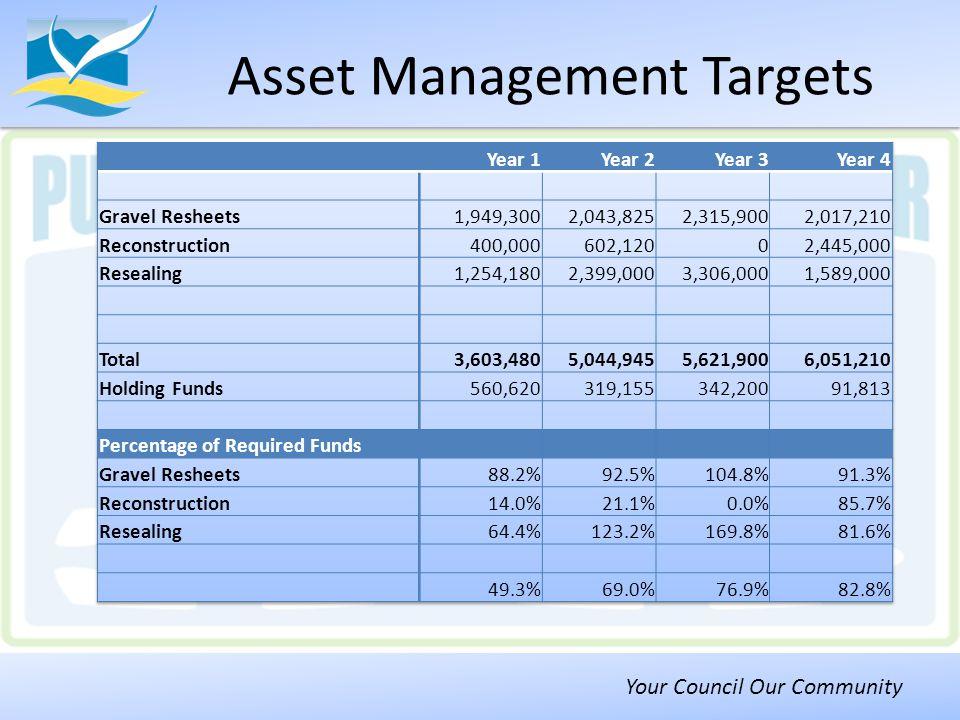 Your Council Our Community Asset Management Targets