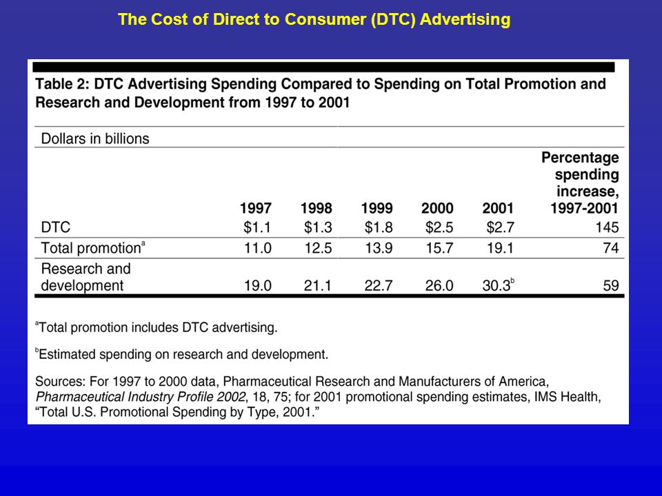 The Cost of Direct to Consumer (DTC) Advertising