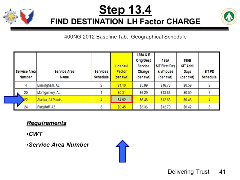 Delivering Trust Step 13.4 FIND DESTINATION LH Factor CHARGE 400NG-2012 Baseline Tab: Geographical Schedule Requirements CWT Service Area Number 41