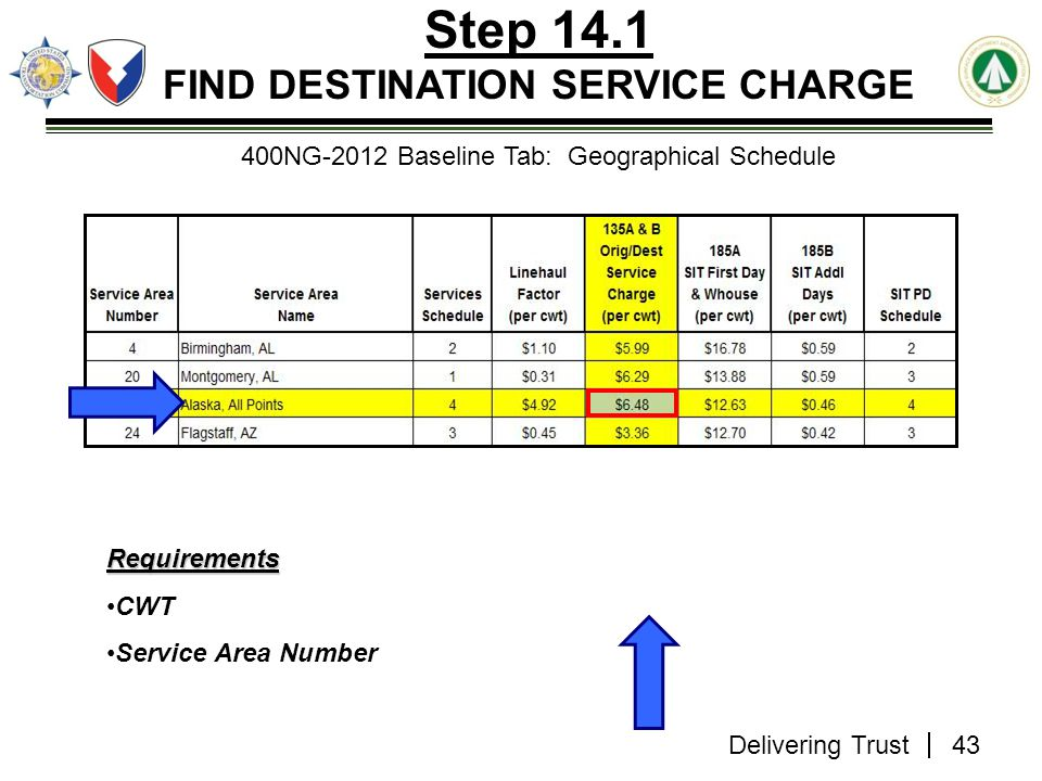 Delivering Trust Step 14.1 FIND DESTINATION SERVICE CHARGE 400NG-2012 Baseline Tab: Geographical Schedule Requirements CWT Service Area Number 43