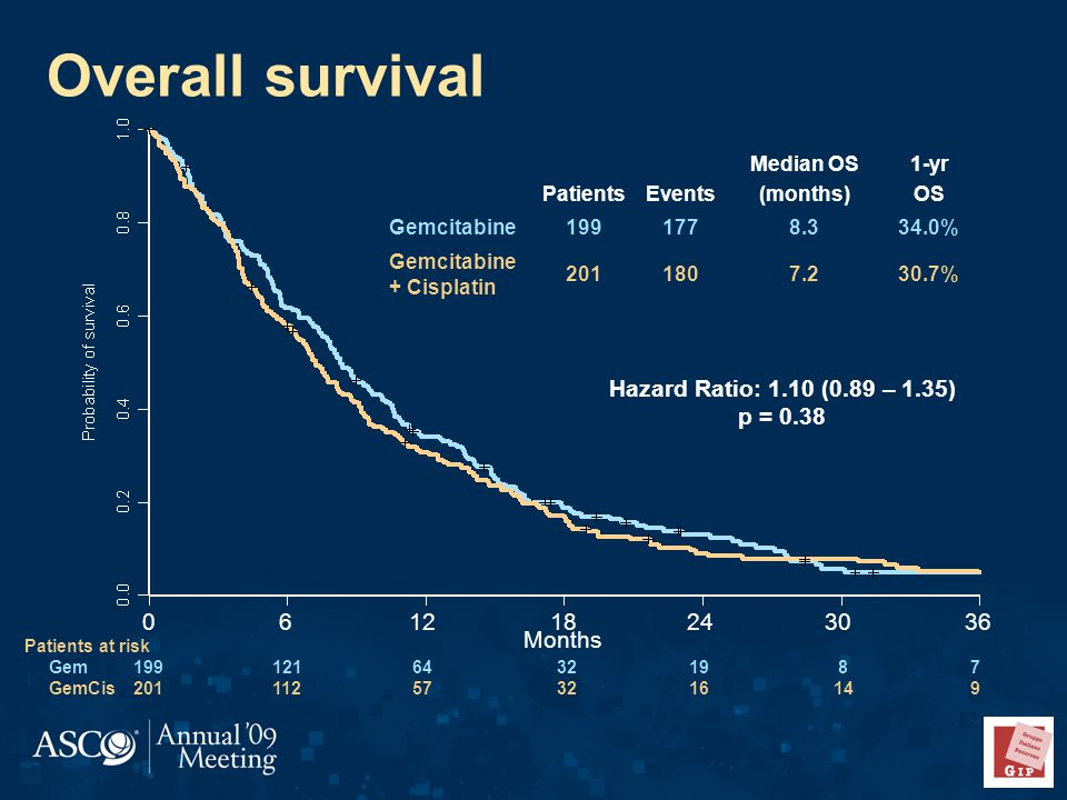 PatientsEvents Median OS (months) 1-yr OS Gemcitabine % Gemcitabine + Cisplatin % Patients at risk Gem GemCis Hazard Ratio: 1.10 (0.89 – 1.35) p = 0.38 Overall survival Months 0