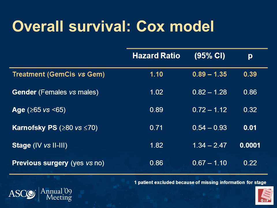 1 patient excluded because of missing information for stage Overall survival: Cox model Hazard Ratio(95% CI)p Treatment (GemCis vs Gem) – Gender (Females vs males) – Age (  65 vs <65) – Karnofsky PS (  80 vs  70) – Stage (IV vs II-III) – Previous surgery (yes vs no) –