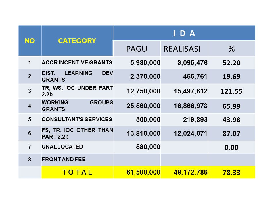 NOCATEGORY I D A PAGUREALISASI% 1ACCR INCENTIVE GRANTS 5,930,000 3,095,476 52.20 2 DIST.