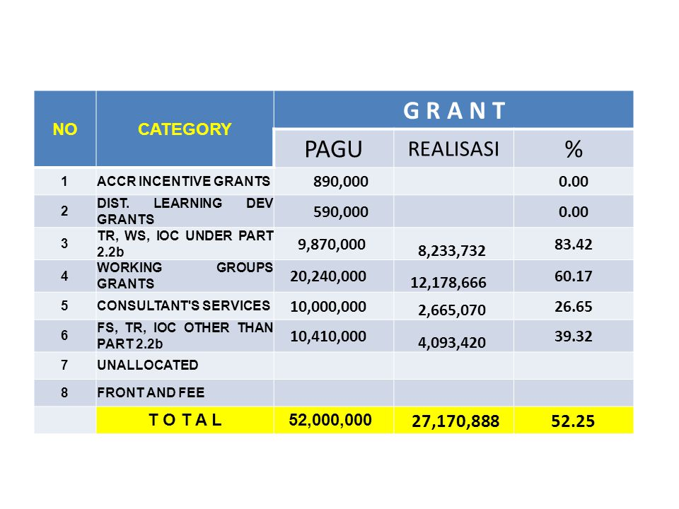 NOCATEGORY G R A N T PAGU REALISASI % 1ACCR INCENTIVE GRANTS 890,000 0.00 2 DIST.