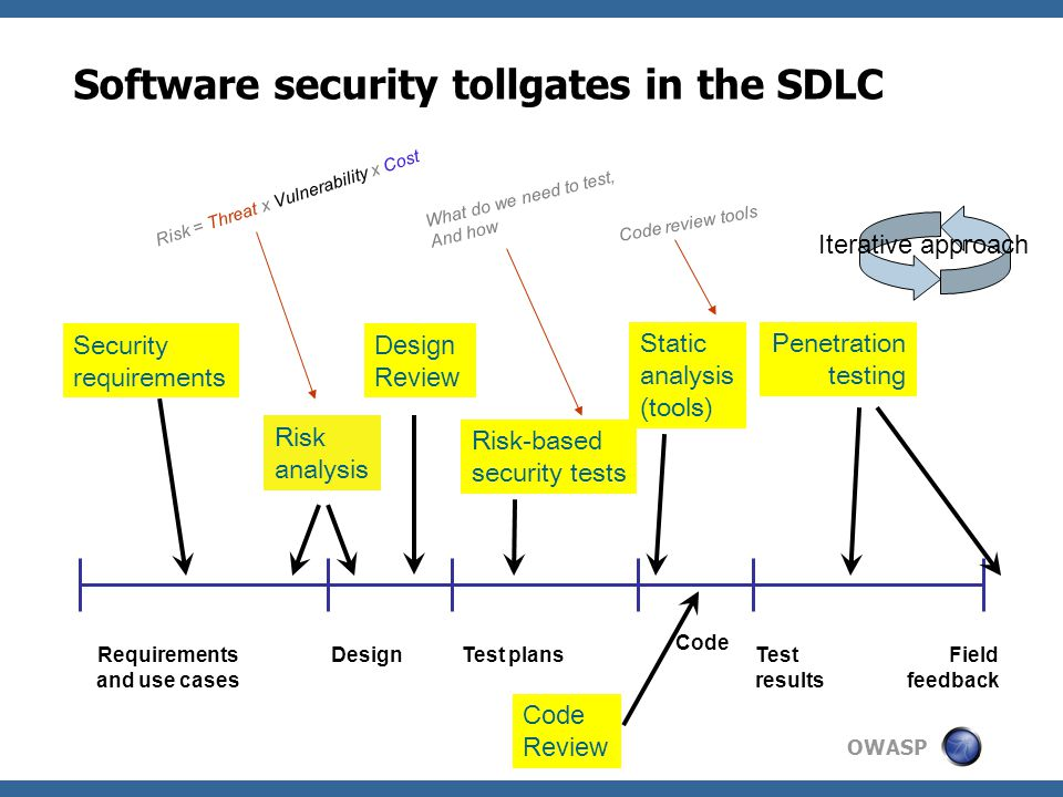 OWASP Software security tollgates in the SDLC Requirements and use cases DesignTest plans Code Test results Field feedback Security requirements Risk analysis Risk-based security tests Static analysis (tools) Penetration testing Design Review Iterative approach Code Review Risk = Threat x Vulnerability x Cost What do we need to test, And how Code review tools