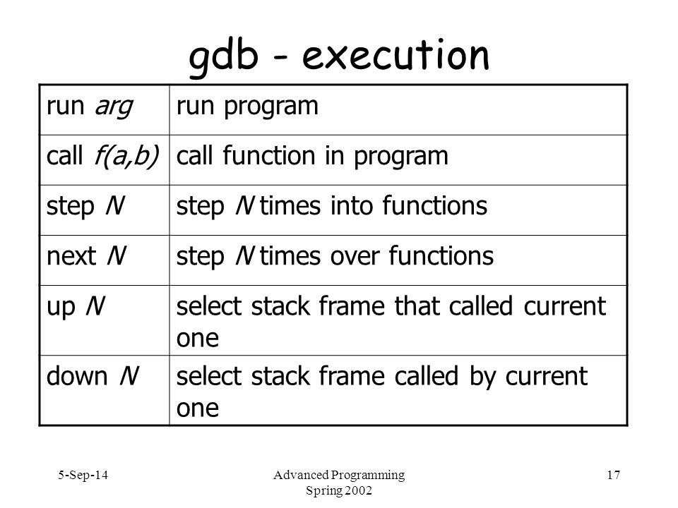5-Sep-14Advanced Programming Spring 2002 17 gdb - execution run argrun program call f(a,b)call function in program step Nstep N times into functions next Nstep N times over functions up Nselect stack frame that called current one down Nselect stack frame called by current one