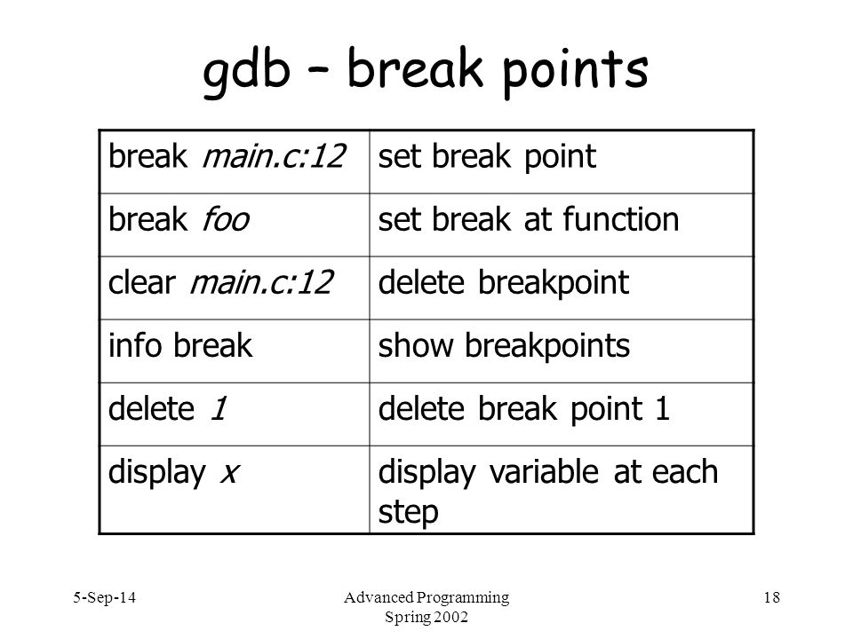 5-Sep-14Advanced Programming Spring 2002 18 gdb – break points break main.c:12set break point break fooset break at function clear main.c:12delete breakpoint info breakshow breakpoints delete 1delete break point 1 display xdisplay variable at each step