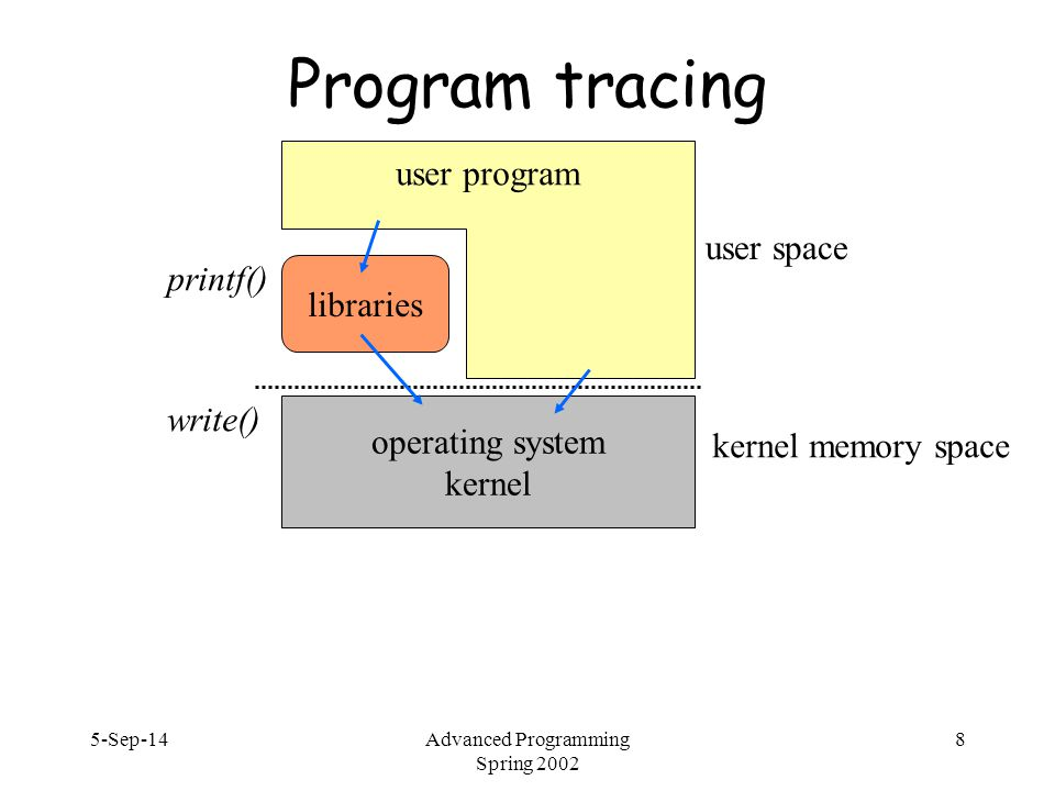 5-Sep-14Advanced Programming Spring 2002 9 Program tracing  Simple debugging: find out what system calls a program is using  truss on Solaris, strace on Linux  does not require access to source code  does not show stdio calls, but can use –u libc  -f : follow children  -p : attach to existing process (e.g., truss –p 27878 to see what process is doing when doing certain action)