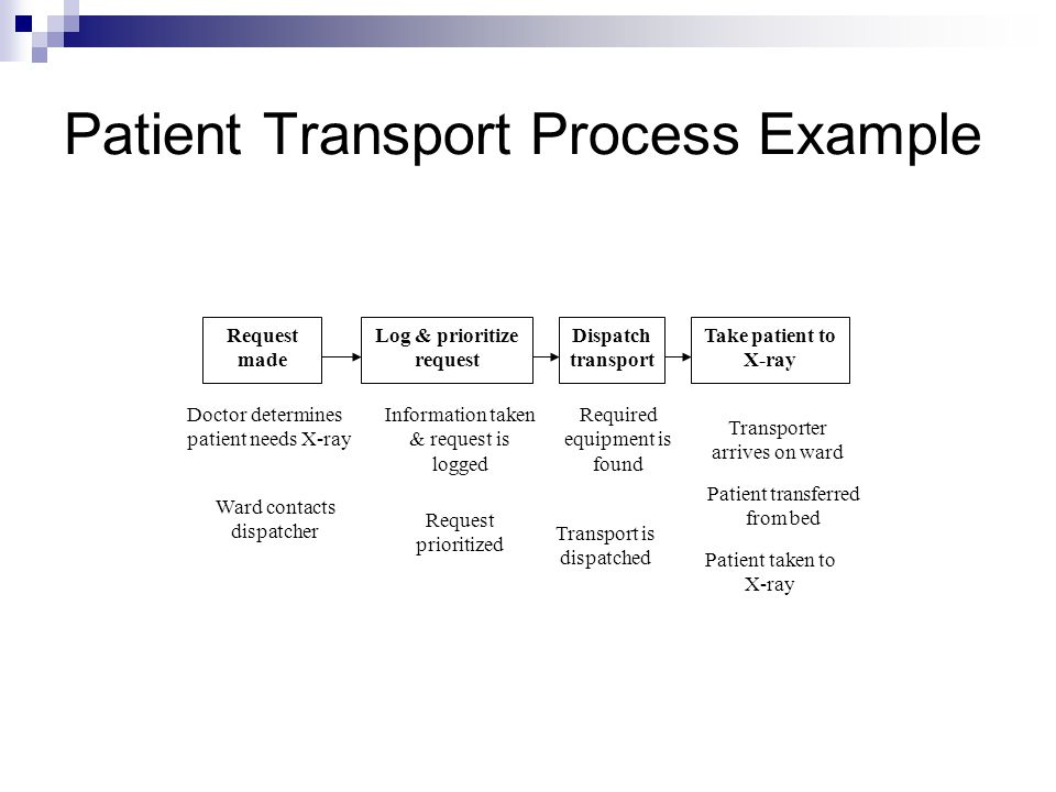 Patient Transport Process Example Request made Log & prioritize request Dispatch transport Take patient to X-ray Doctor determines patient needs X-ray Information taken & request is logged Required equipment is found Transporter arrives on ward Ward contacts dispatcher Request prioritized Transport is dispatched Patient transferred from bed Patient taken to X-ray