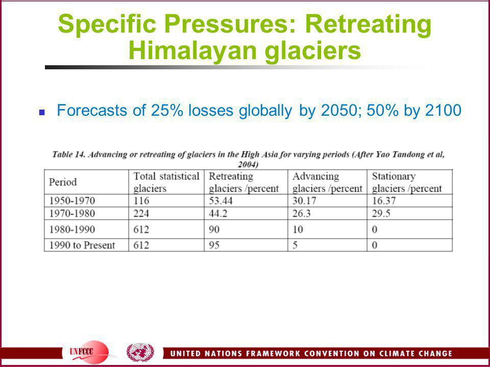 Specific Pressures: Retreating Himalayan glaciers Forecasts of 25% losses globally by 2050; 50% by 2100