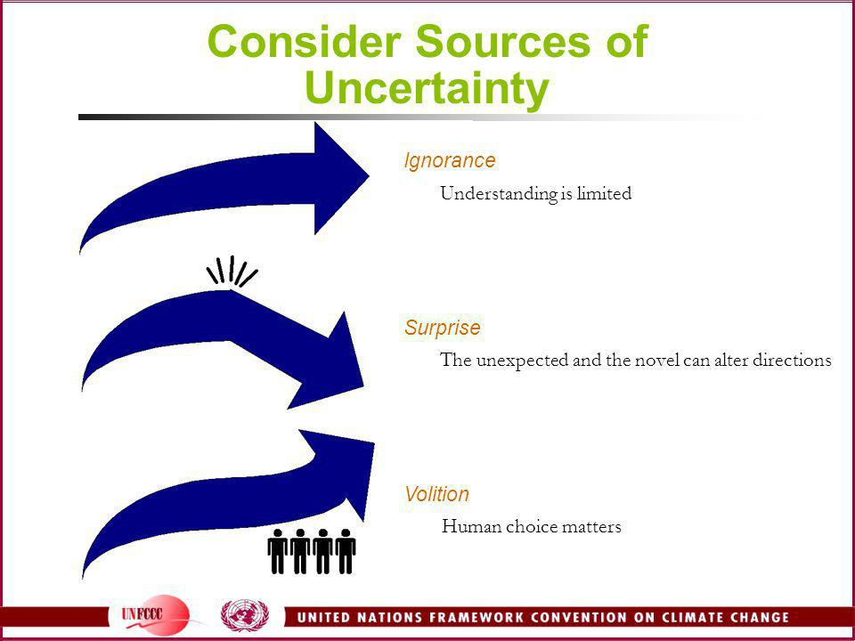 Consider Sources of Uncertainty Ignorance Understanding is limited Surprise The unexpected and the novel can alter directions Volition Human choice ma