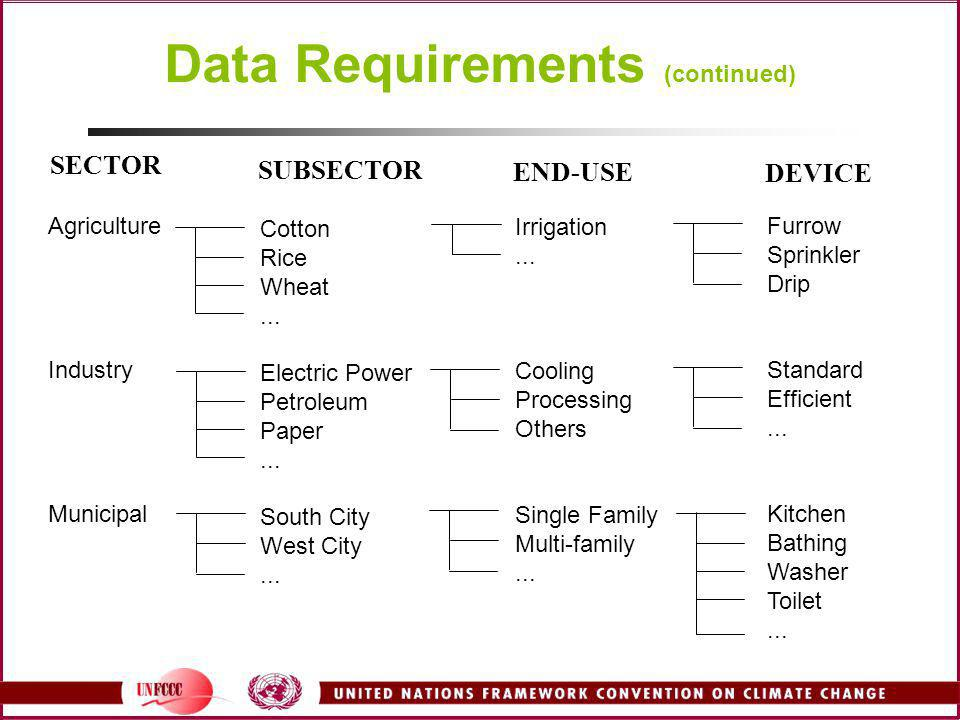 Data Requirements (continued) Agriculture Industry Municipal Cotton Rice Wheat... Electric Power Petroleum Paper... South City West City... Irrigation